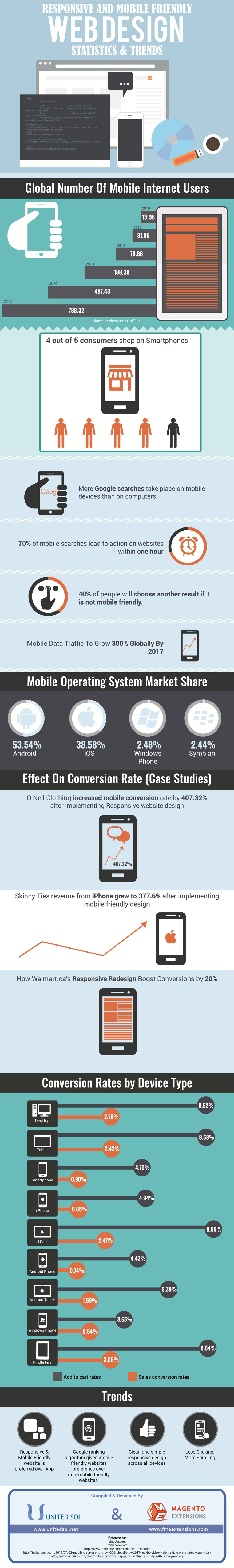 Responsive Web Design - Trends and Statistics